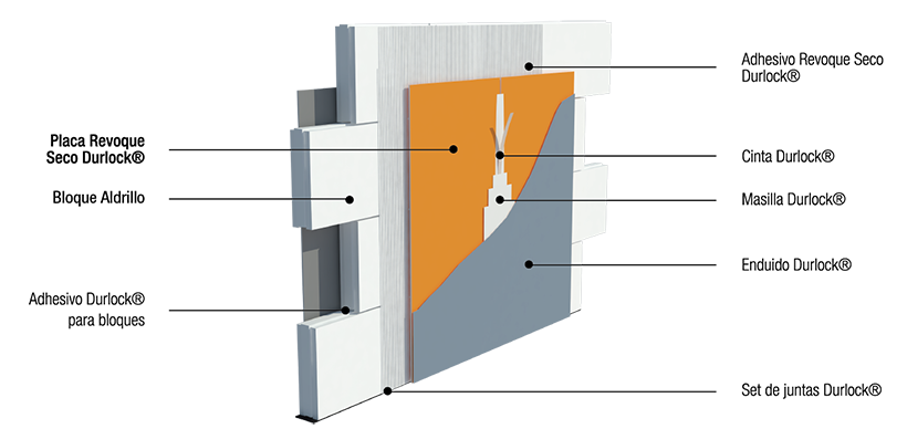 Sistema muroseco durlock durlock sitio oficial for Paredes sin revocar